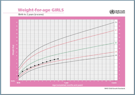 growth chart small baby
