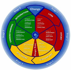 The cycle of change