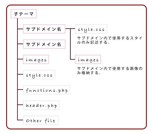 サブドメイン内のフォルダ構成図