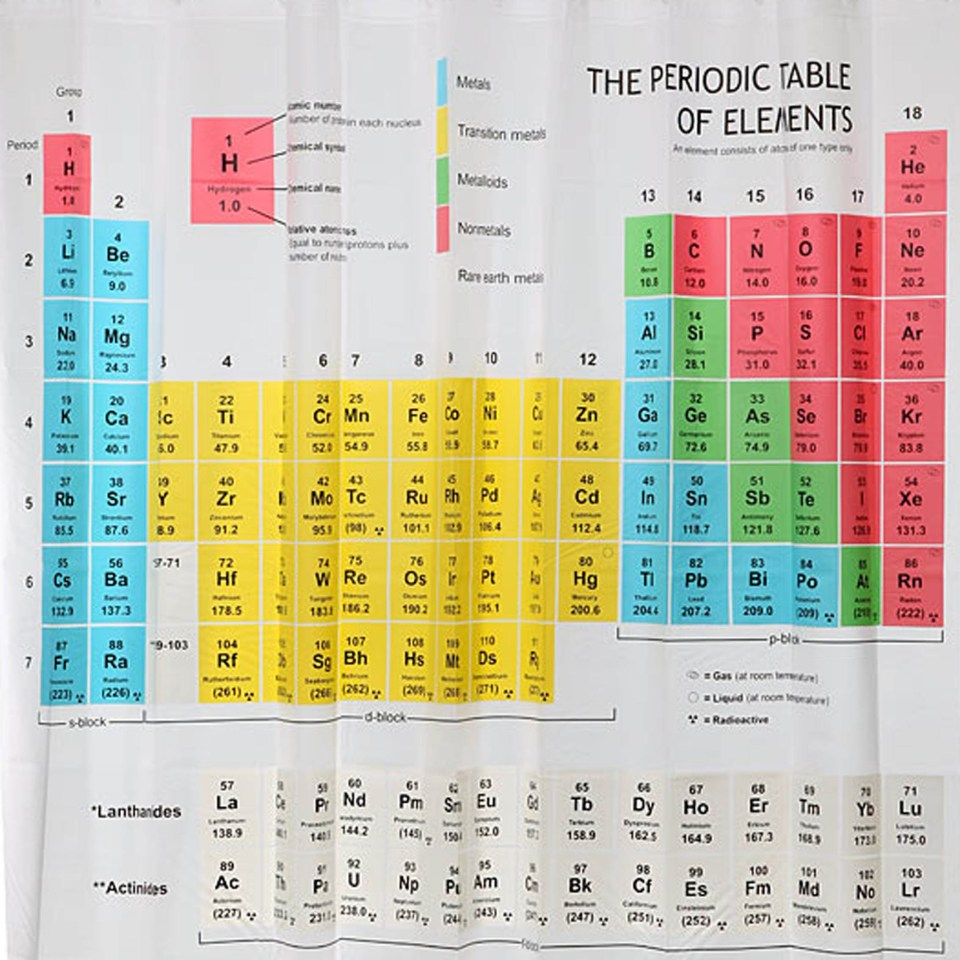 Periodic table h2o choice image periodic table images periodic table shower curtain amazon savae periodic table shower curtain gamestrikefo choice image gamestrikefo Images