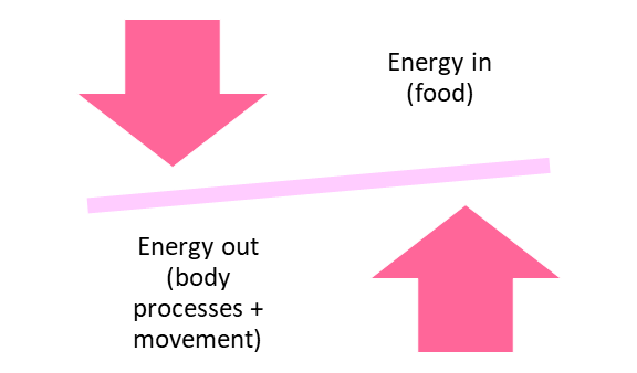 best exercise for weight loss energy balance