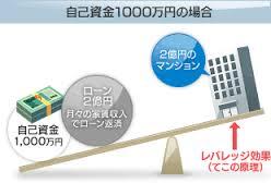 rebarejji1256985214 - 年間家賃収入380万円の新築アパート2棟目の年間収支を予想