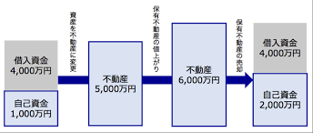 rebarejji654785 - 簡単に利益3,000万円!借り換えのメリットは無限大です。