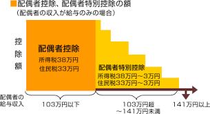 haiguusyakoujyo12365 - アベノミクスで配偶者控除が廃止です。