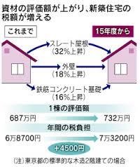 taiyoukoukoteisisannzei123 - 太陽光発電システムの固定資産税を試算