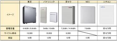 tikudenti456321 - 蓄電池を導入する条件
