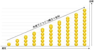 kaigaitumitate123 - 毎月9万円を25年積み立て、8700万円を手に入れる!