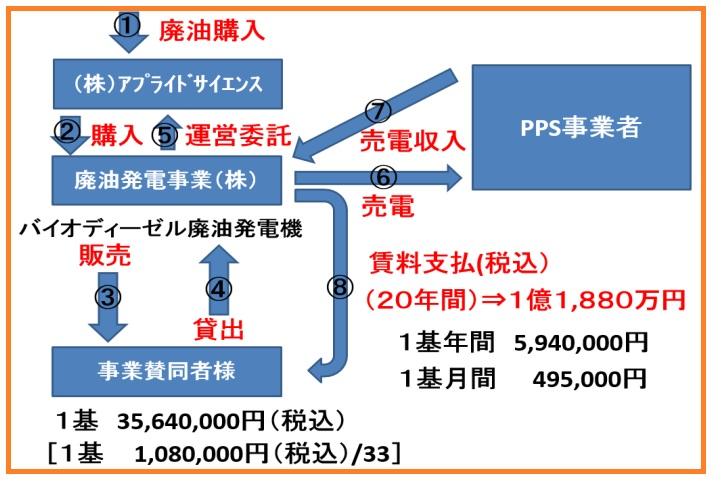 201506022209159fd - バイオマス発電事業進捗レポート3