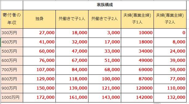 171105 ふるさと納税 - 実質利益10万円以上も!年収300万でも、ふるさと納税を利用しよう