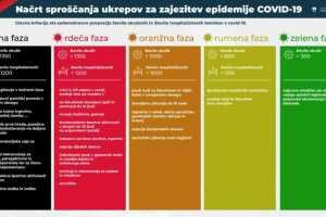 Ограничения в Словении