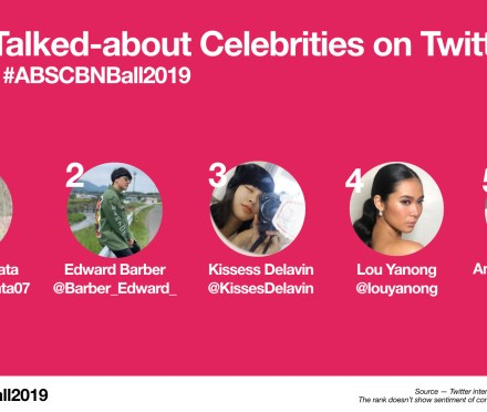 Teacher Insights: What's Trending During #ABSCBNBall2019 in the World of Twitter