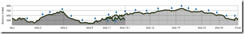 livestrong-austin-marathon-elevation-chart