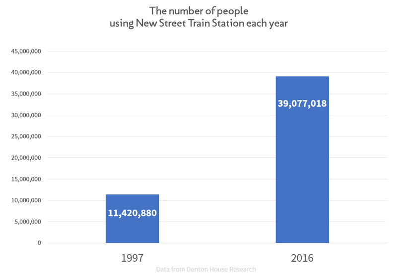 The number of people using New Street a year