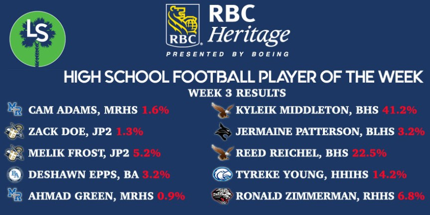 The RBC Heritage HSFB Player of the Week For Week 3 Is …