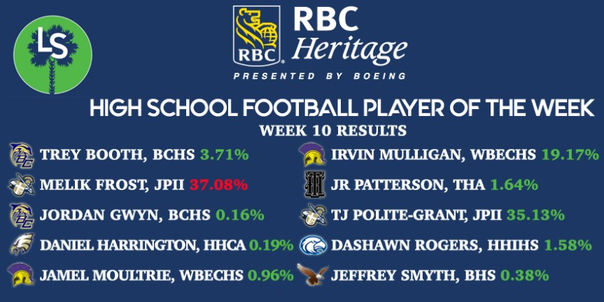 The Week 10 RBC Heritage HSFB Player of the Week Is …