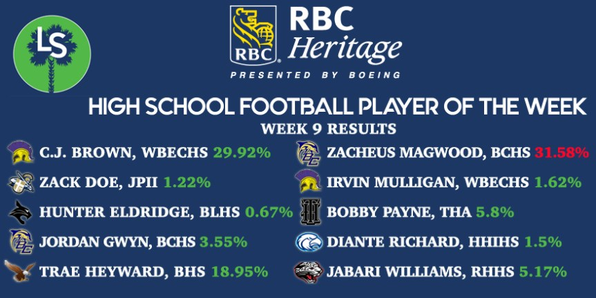 The Week 9 RBC Heritage HSFB Player of the Week Is …