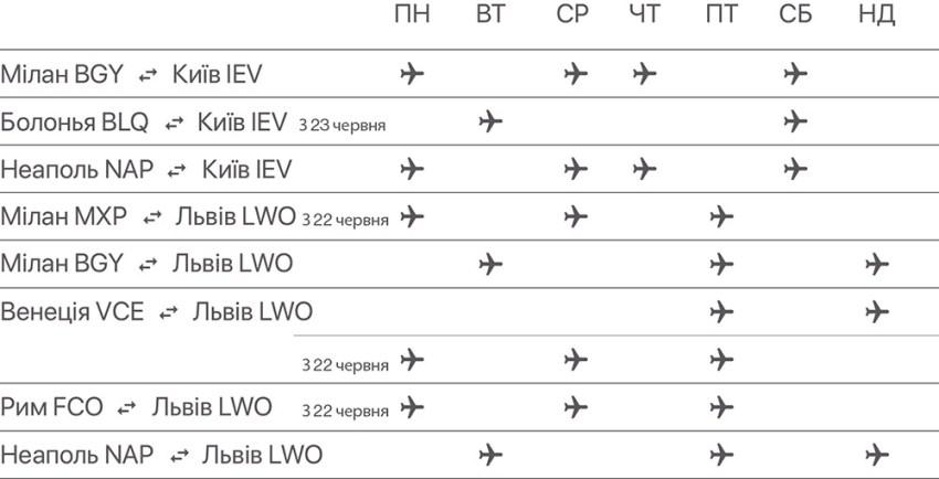 Розклад руху Ernest Airlines Італія - Україна: