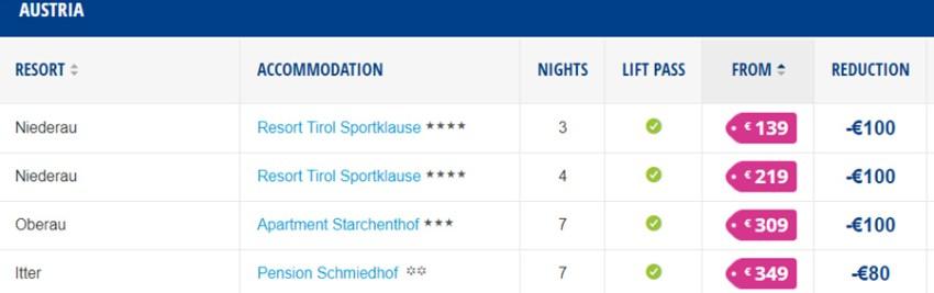 Пакетні тури в Австрію на сайті SnowTrax