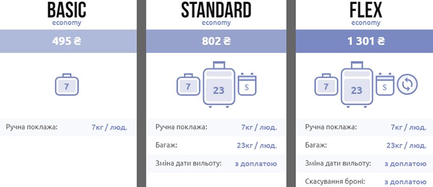 Багажні правила SkyUp Airlines