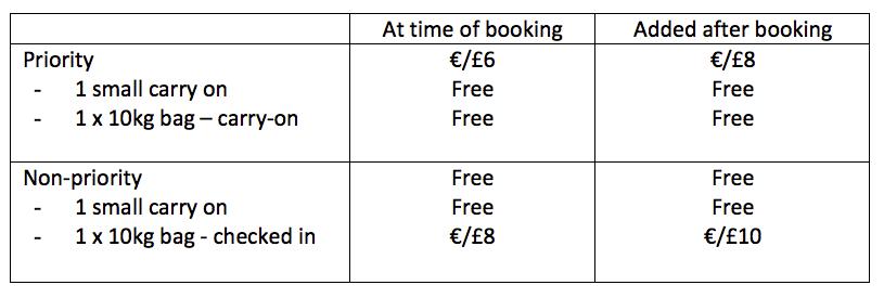 Новий вид багажу в Ryanair