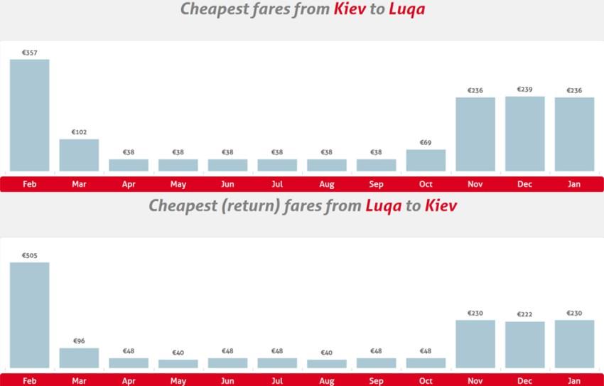 Календар цін на сайті Air Malta