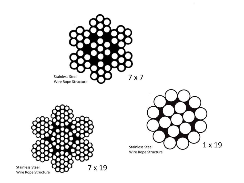 medium resolution of single 7 wire strand diagram wiring diagrams show single 7 wire strand diagram