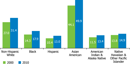 Percent of US adults 25+ who have completed a bachelor's degree by race/ethnicity, 2000