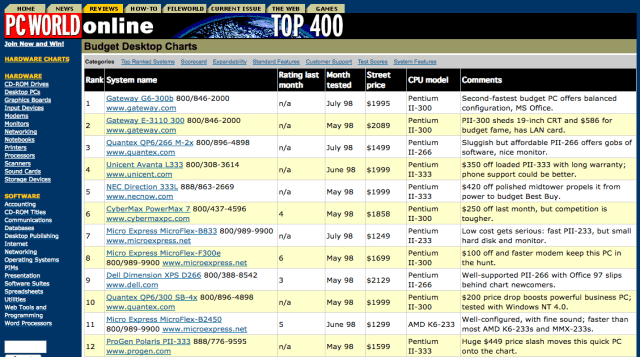 PC World list of Top 20 PCs in 1998