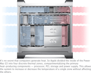 The Power Mac G5 has four separate cooling zones