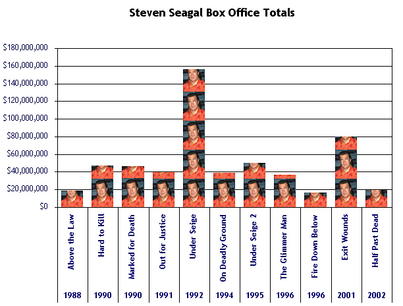 Steven Seagal Box Office