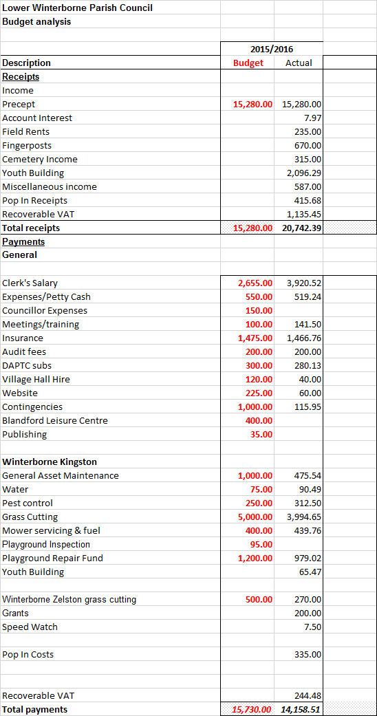 End of year accounts 2015 / 2016
