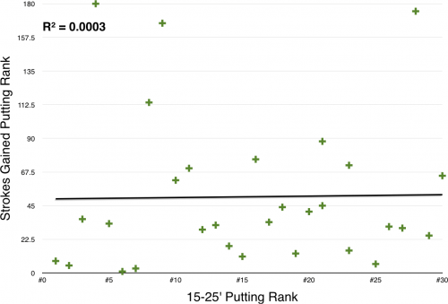 Strokes Gained Putting Rank vs. 15-25' Putting Rank