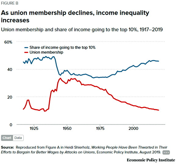 Graph showing how inequality has increased with the decline of unions since the 1950s and particularly the era of Thatcher & Reagan