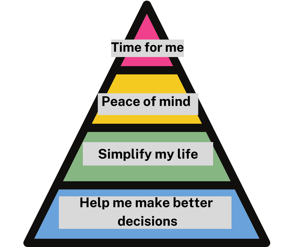 Pyramid of caregiver's needs with labels matching the above descriptions. Level 1 is at the bottom of the pyramid and Level 4 at the top.