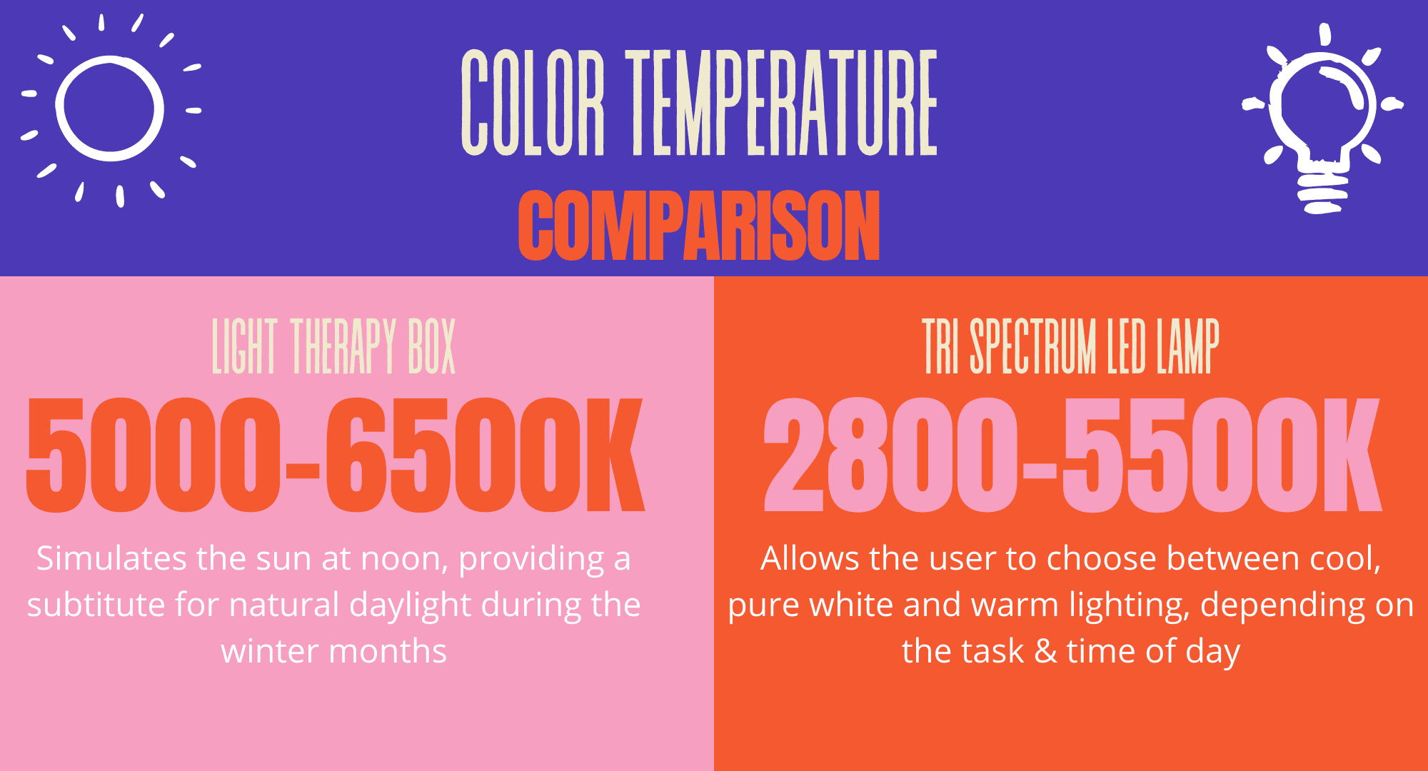 Color Temp Comparison Chart