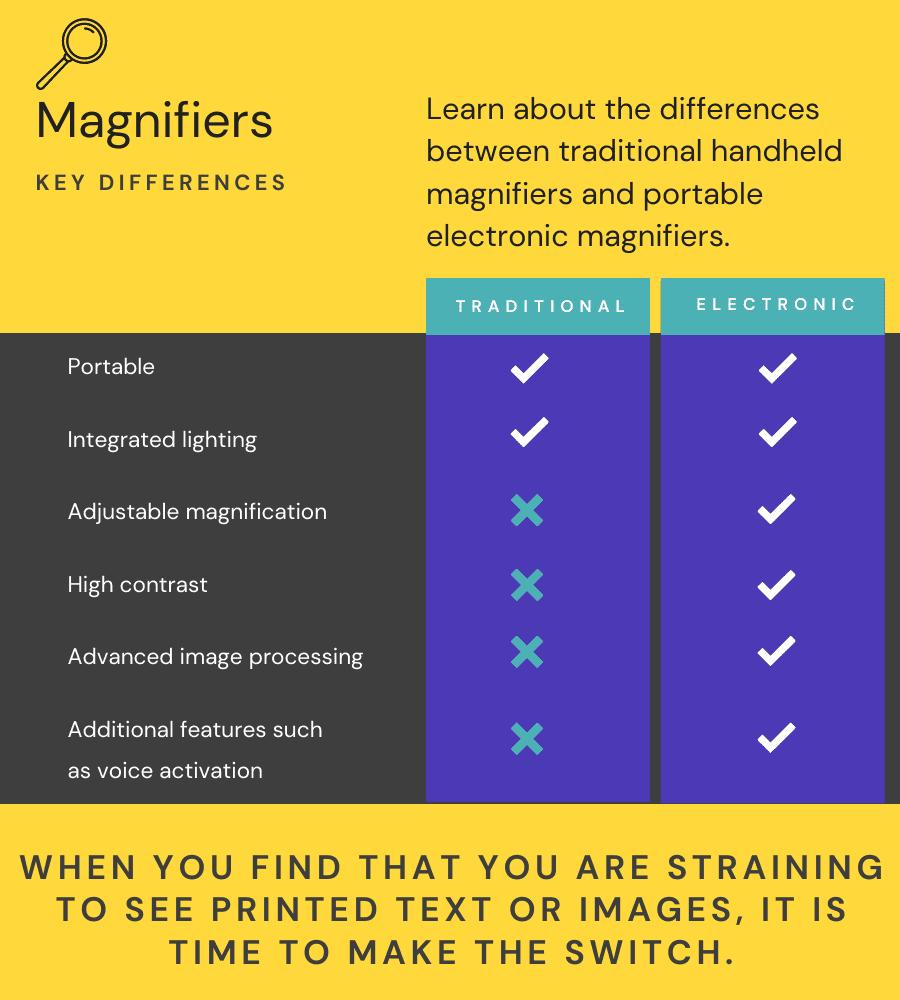 Electronic magnifier vs. handheld magnifier comparison chart