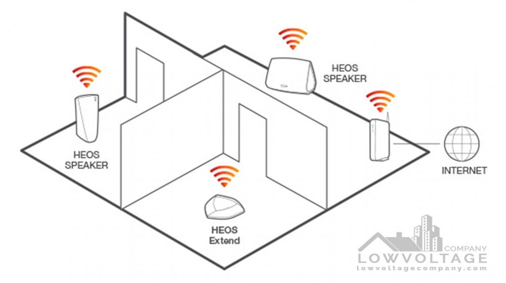 Multiroom Audio Systems Sonos, Heos, MusicCast
