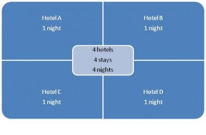 Hotel stays-nights graphicA