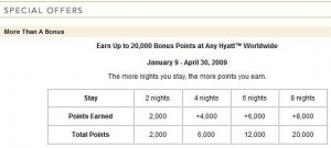 Hyatt Winter 2009 20,000 Points Promotion