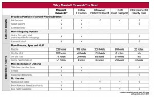 marriott-rewards-comparative-chart