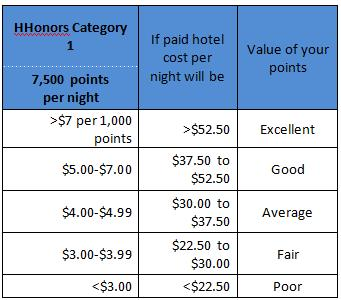 HHonors Category 1 Points Redemption Value