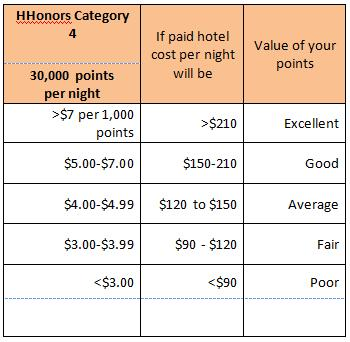 HHonors Category 4 Points Redemption Value