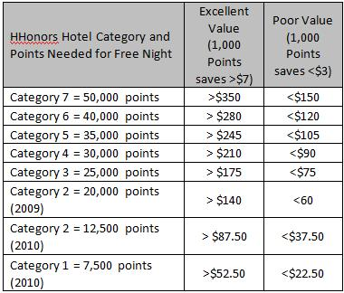 Hilton HHonors Qualitative Value by Hotel Category for Excellent and Poor Points Redemption Value