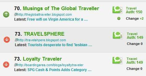 Loyalty Traveler #73 in Top 100 travel Blogs 10-20-09