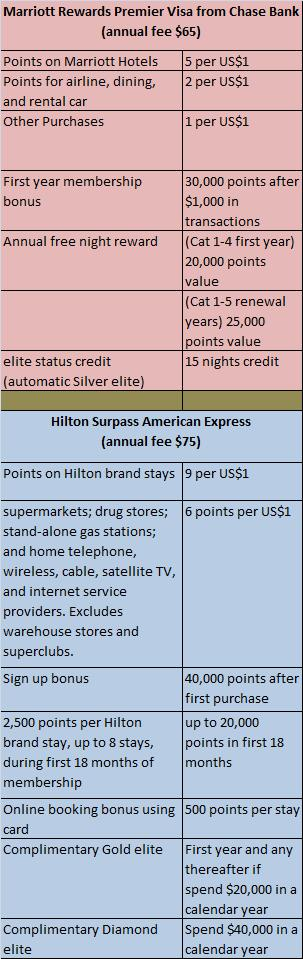 Marriott Rewards Premier Visa and Hilton HHonors American Express Surpass