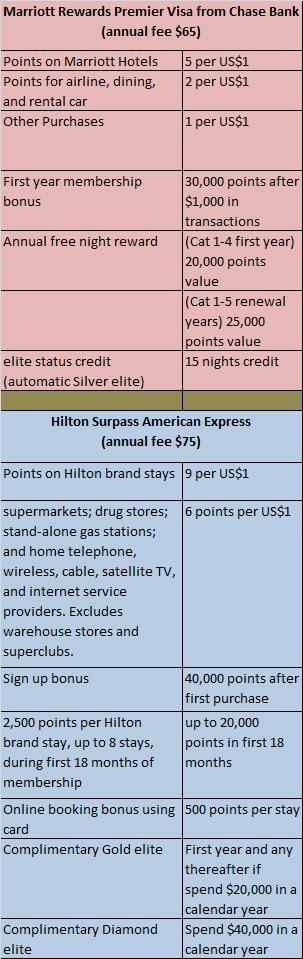 Marriott Rewards Premier Visa and Hilton HHonors American Express Surpass