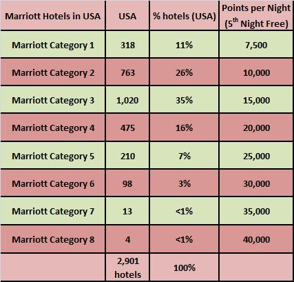 Marriott Rewards Hotel Category Distribution for Rewards