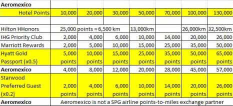 Hotel Loyalty Program Conversion Points-to-Miles with Aeromexico