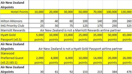 Hotel loyalty program points-to-miles conversion for Air New Zealand