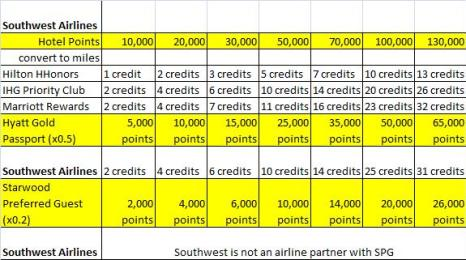 Southwest Airlines Hotel points-to-miles conversion table